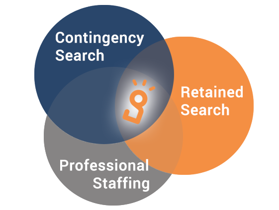 Professional Staffing from Ingenium Talent