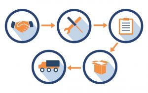 Supply Chain Recruiting Process